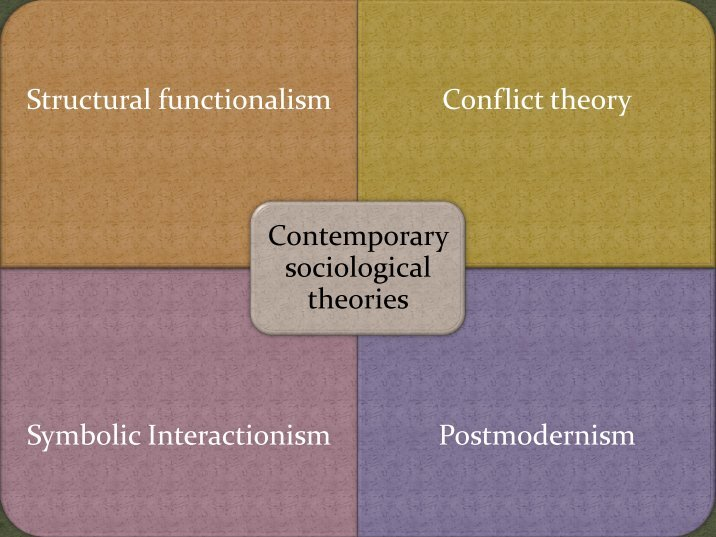 structural functionalism conflict theory and symbolic interactionism