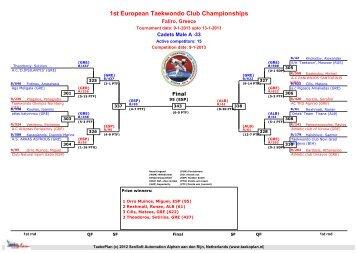 DrawsheetsResultsWednesday - European Taekwondo Union