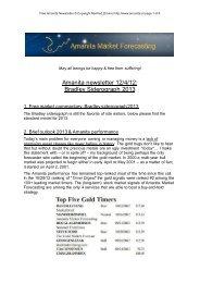 Free Amanita Newsletter - Amanita Market Forecasting
