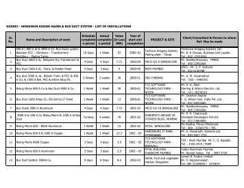 List of Installations - Godrej