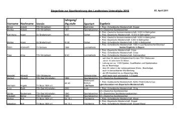 Vorname Nachname Verein Jahrgang - Landratsamt Unterallgäu