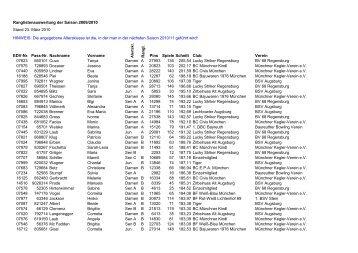 Ranglistenauswertung der Saison 2009/2010 ... - Bowling in Bayern