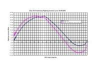 Preliminary Righting moment data for SELDEN ... - Elan Yachts