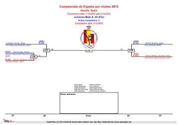 Campeonato de España por clubes 2012