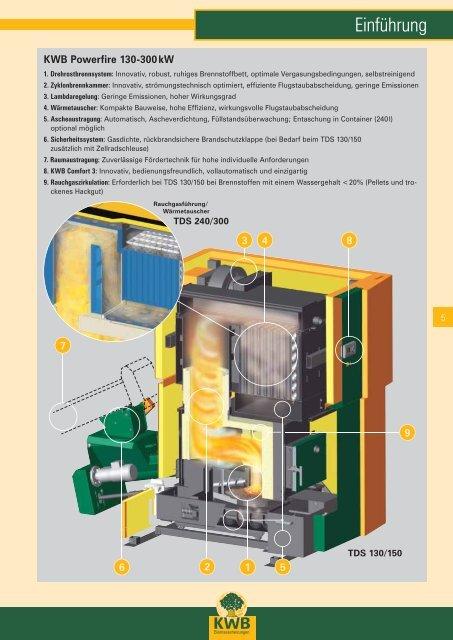 Hackgut- und Pelletheizung KWB Powerfire 130-300 kW