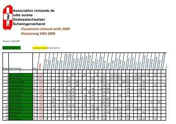 Classement romand actifs 2009 Klassierung SWS 2009