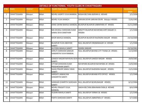 details of functional youth clubs in chhattisgarh - Nehru Yuva Kendra ...