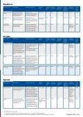 Beschichtungsstoffe für den industriellen ... - Hempel World - Seite 3