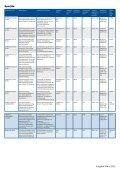 Beschichtungsstoffe für den industriellen ... - Hempel World - Seite 6
