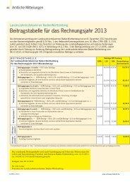 zur Ansicht herunterladen - ZBW - Zahnärzteblatt Baden-Württemberg