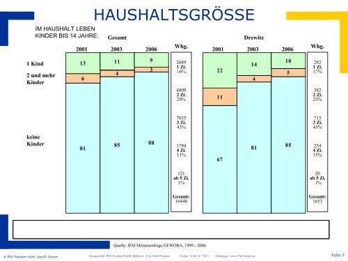 Download PDF (1,32 MB) - Gartenstadt Drewitz