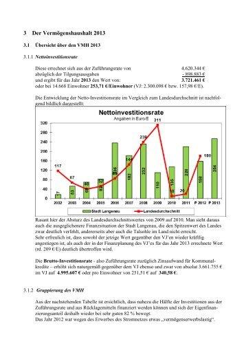 3 Der Vermögenshaushalt 2013 - Stadt Langenau