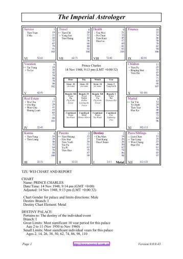Natal Chart Report For Marlon Brando Astrology House