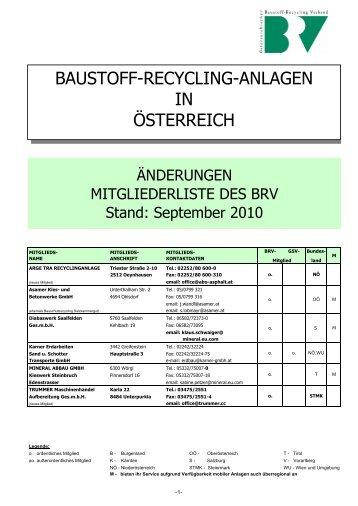 files/Anlagenverzeichnis_Aenderungen September 2010.pdf - BRV