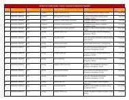 details of functional youth clubs in arunachal pradesh