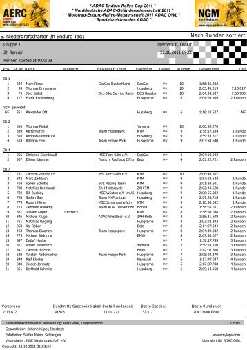 Ergebnis - ADAC Motorsport