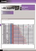 Ventilatori DC - OMEGA FUSIBILI - Page 7