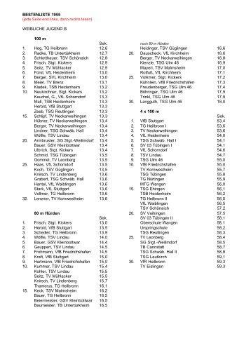 BESTENLISTE 1955 WEIBLICHE JUGEND B 100 m ... - Wlvbest.de
