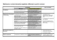 Matrimonio e unione domestica registrata: differenze e punti ... - EJPD