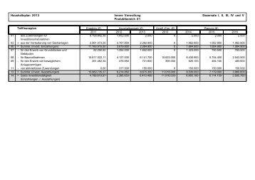 Teilfinanzpläne auf Ebene der Produktbereiche
