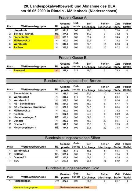 28. Landespokalwettbewerb der niedersächsischen Feuerwehren ...