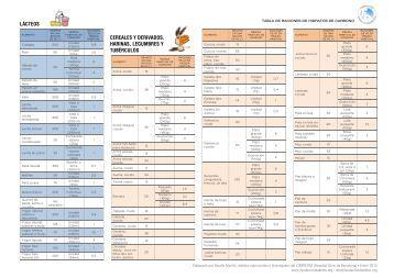 LÁCTEOS CEREALES Y DERIVADOS, HARINAS, LEGUMBRES Y TUBÉRCULOS