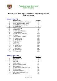 Fußballverband Rheinland - Kreis Koblenz - Tabellen des ...