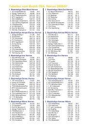 Gesamttabellen der Bezirksligen von der Saison 2006/2007