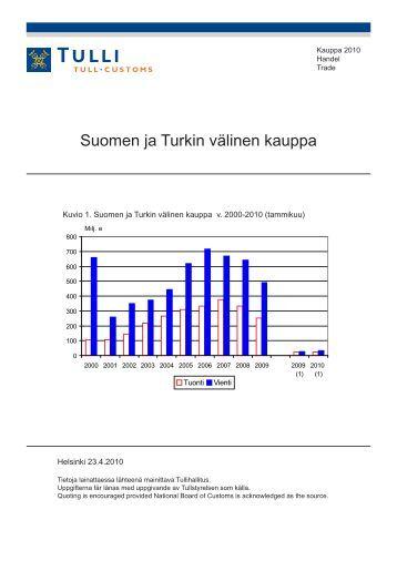 Suomen ja Turkin välinen kauppa - Tulli