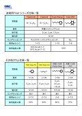 YMC-Triartシリーズ逆相カラムの分離選択性比較 - Page 2