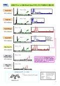 YMC-Triartシリーズ逆相カラムの分離選択性比較 - Page 7