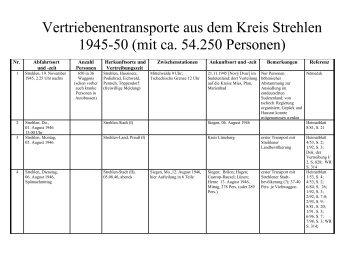 Vertriebenentransporte aus dem Kreis Strehlen ... - Funpic.de