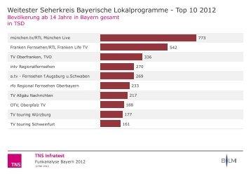 FUNKANALYSE BAYERN 2012 - Funkanalyse Bayern 2010