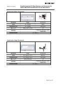 Empfehlungsliste Waschtischkombinationen - Geberit - Seite 2
