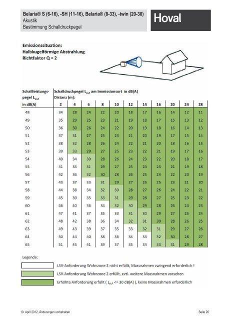 Dimensionierungshilfen für ... - Hoval Herzog AG
