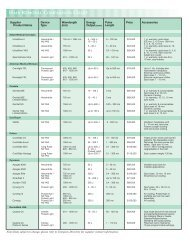 HAIR REMOVAL COMPARISON CHART