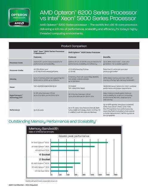 AMD Opteron™ 6200 Series Processor vs Intel® Xeon     - ADMIN