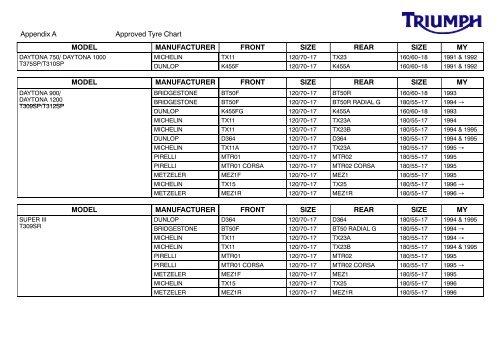 Tyre Size Charts pdf - Triumph