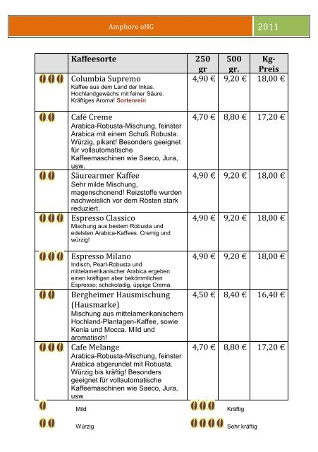 Produktliste Kaffee - Amphore oHG