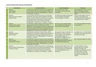 Fachkurzinformation Apozema Homöopathie - Apomedica