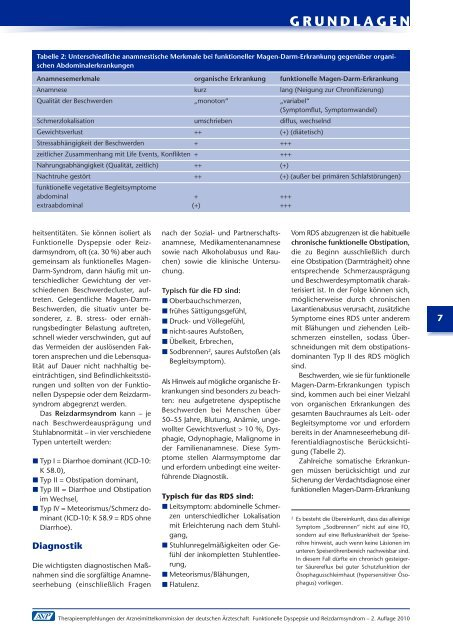 Funktionelle Dyspepsie und Reizdarmsyndrom - Arztbibliothek