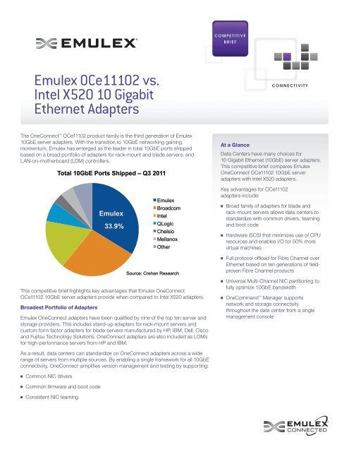 Emulex OCe11102 vs  Intel X520 10 Gigabit Ethernet Adapters