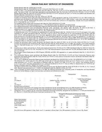 Engineering manual of Indian railway
