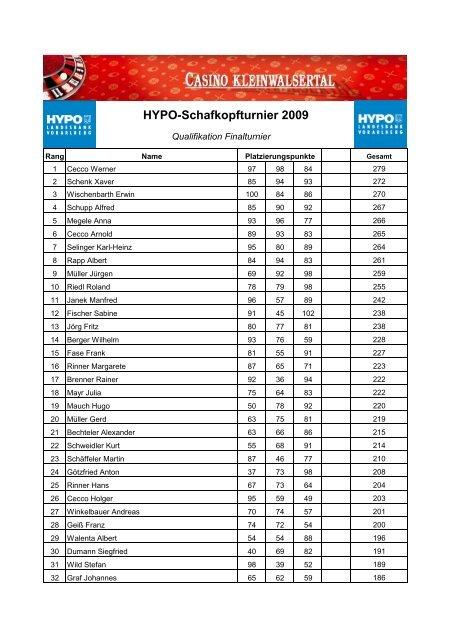Qualifikationspunkte Finale Dez 2009