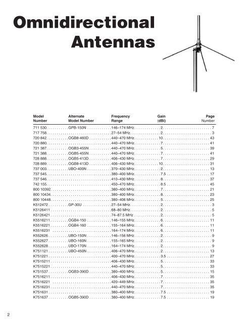 2 Omnidirectional Antenna