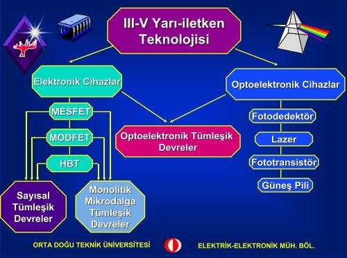 yeni yarı-iletken teknolojileri - AFCEA Türkiye