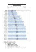 Download Bemessungstabellen Deckenbalken - MEISER - Seite 2