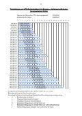 Download Bemessungstabellen Deckenbalken - MEISER - Seite 3