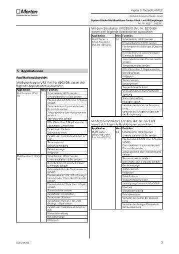 6227xx, 6228xx System Fläche Multifunktionstaster 4fach / mit IR