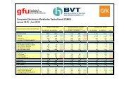 Consumer Electronics Marktindex Deutschland (CEMIX ... - BVT